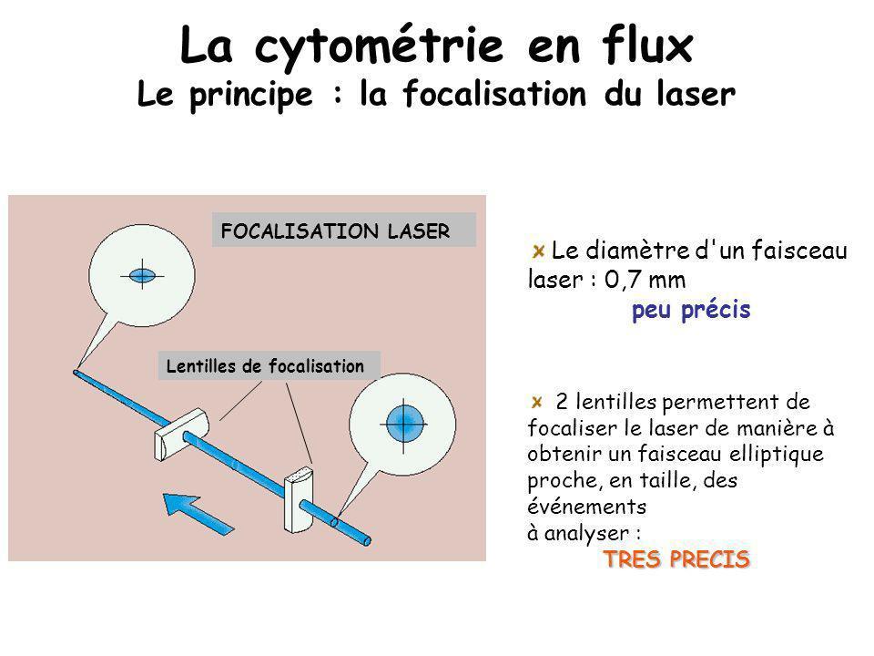 La cytométrie en flux Le principe : la focalisation du laser