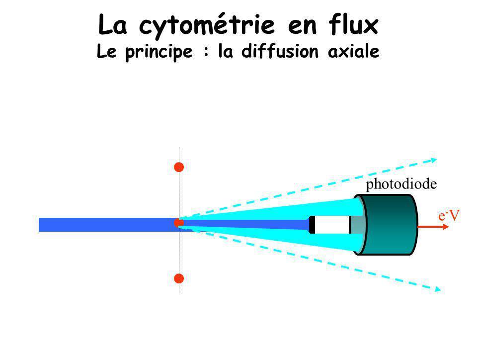 La cytométrie en flux Le principe : la diffusion axiale