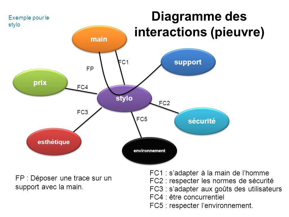 Diagramme des interactions (pieuvre)