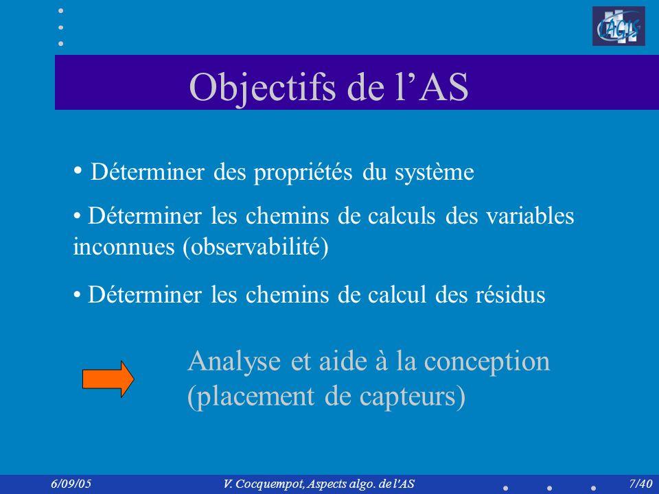 V. Cocquempot, Aspects algo. de l AS pour la surveillance
