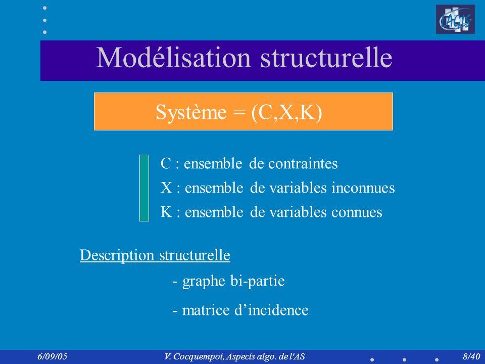 Modélisation structurelle