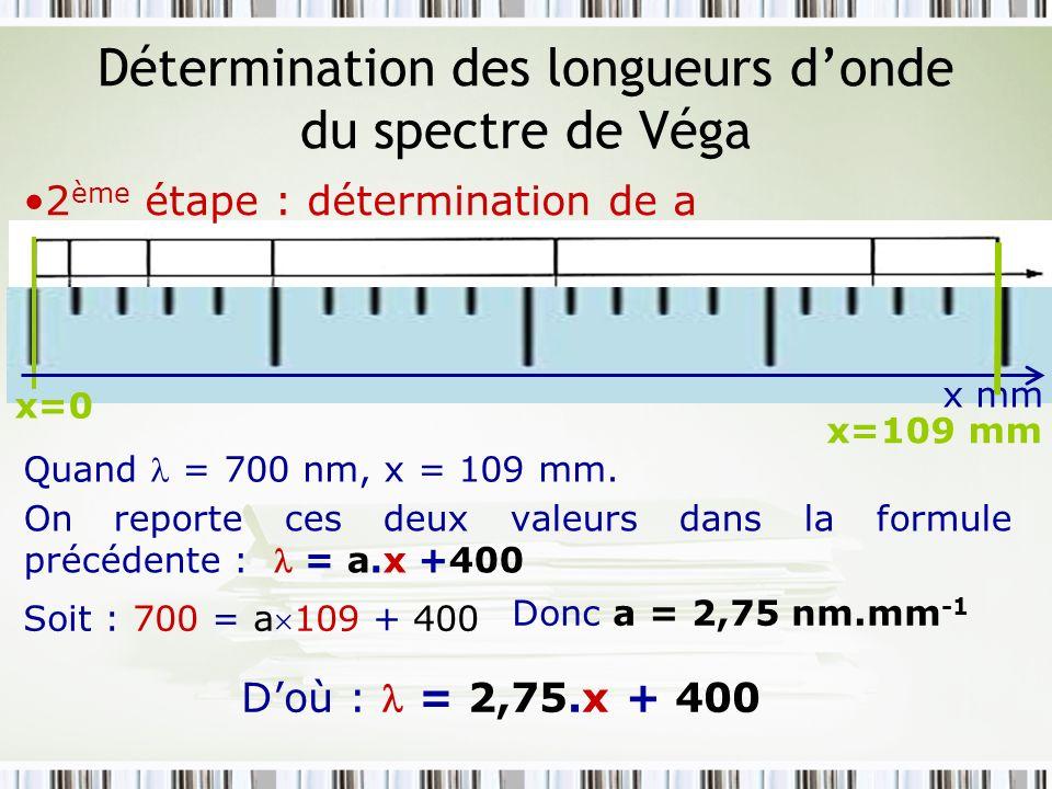 Détermination des longueurs d'onde du spectre de Véga