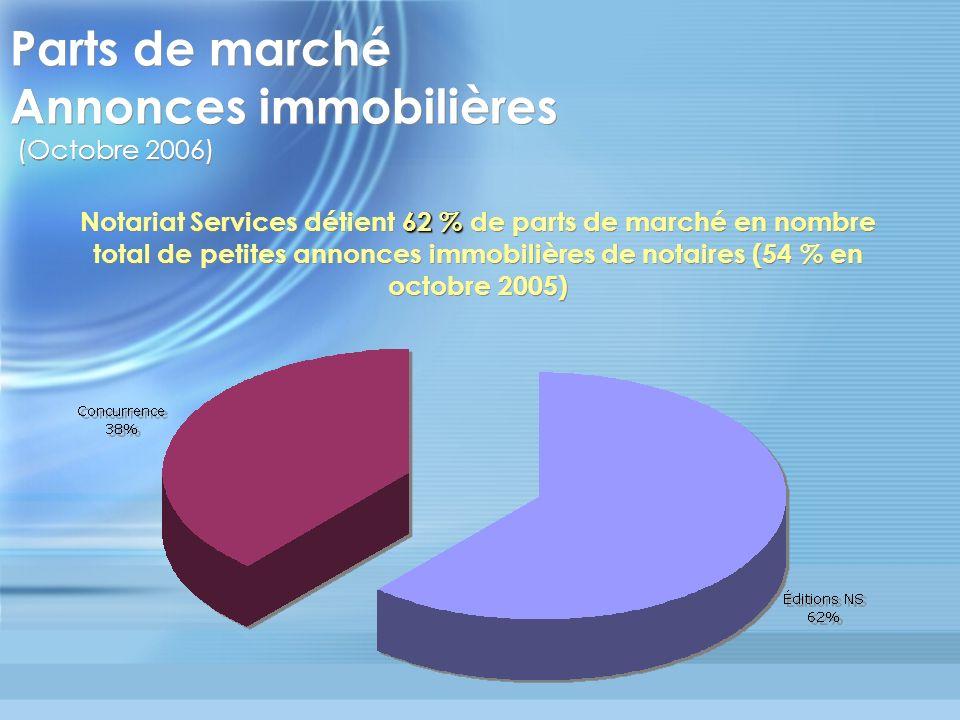 Parts de marché Annonces immobilières (Octobre 2006)