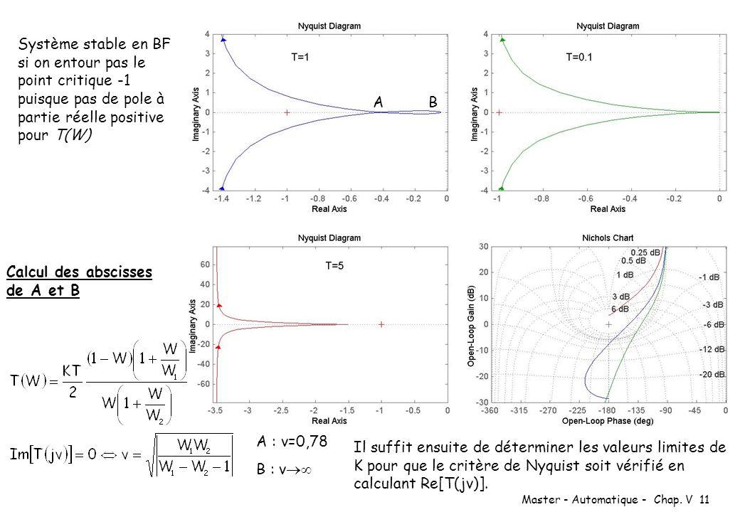 Système stable en BF si on entour pas le point critique -1 puisque pas de pole à partie réelle positive pour T(W)