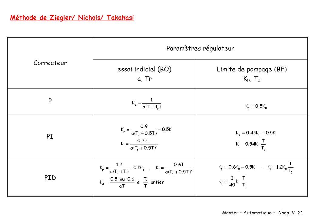 Paramètres régulateur