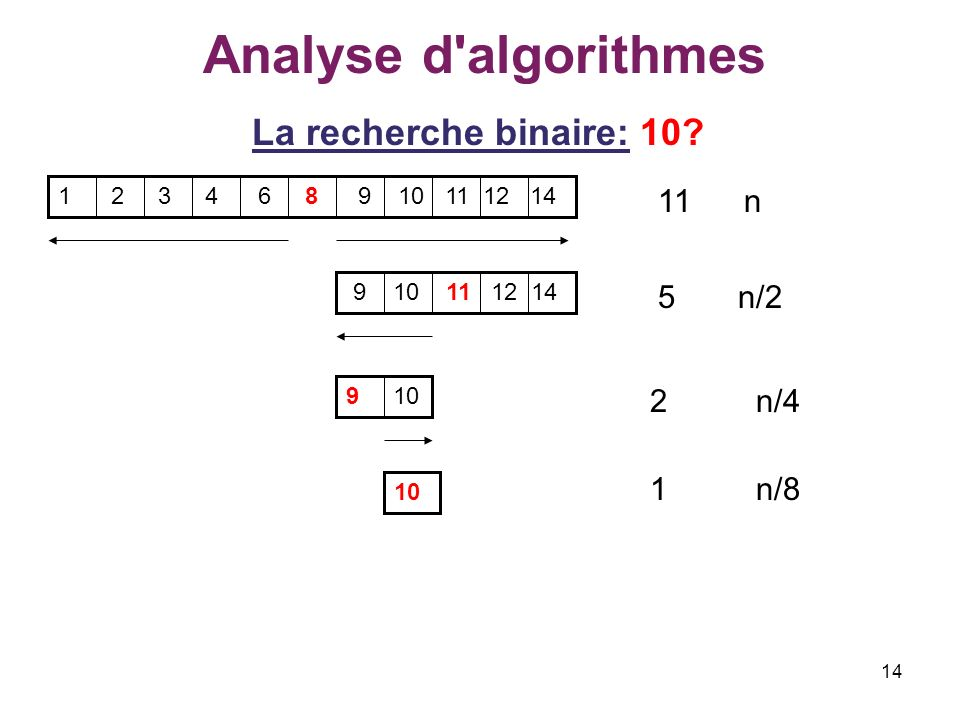 Analyse d algorithmes La recherche binaire: 10 11 n 5 n/2 2 n/4 1 n/8