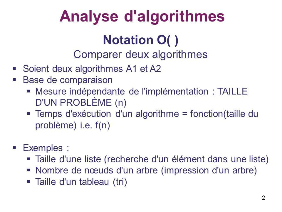 Comparer deux algorithmes
