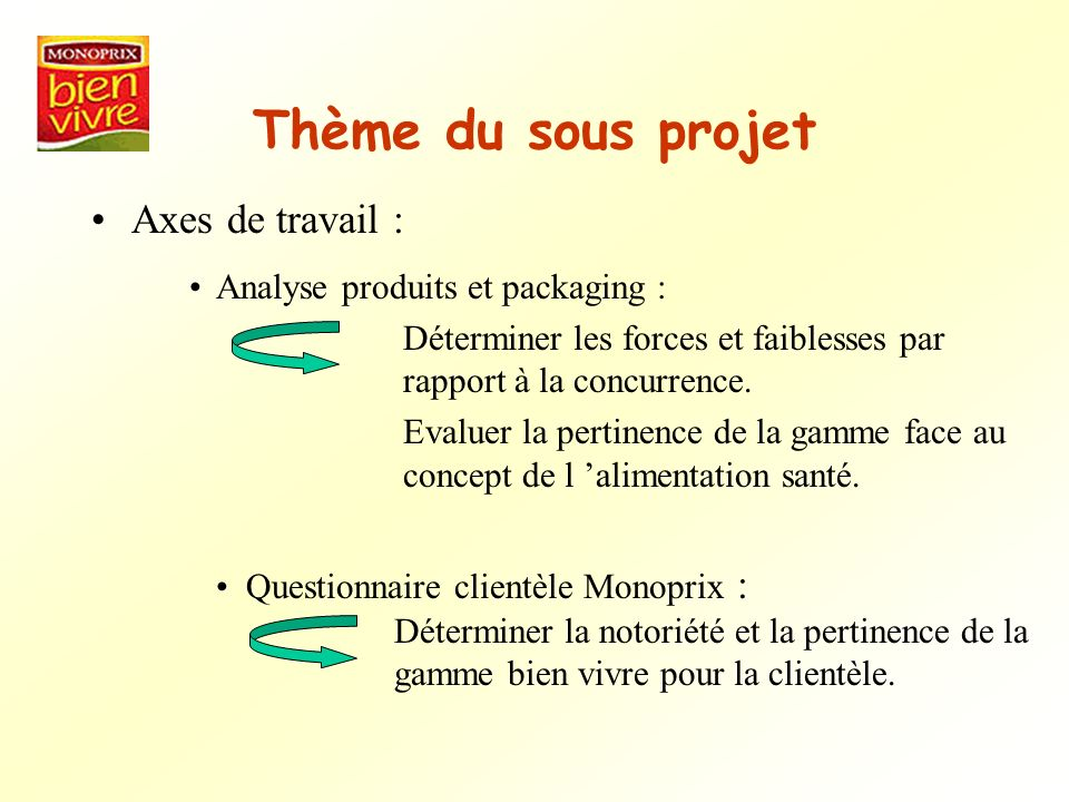 Thème du sous projet Axes de travail : Analyse produits et packaging :