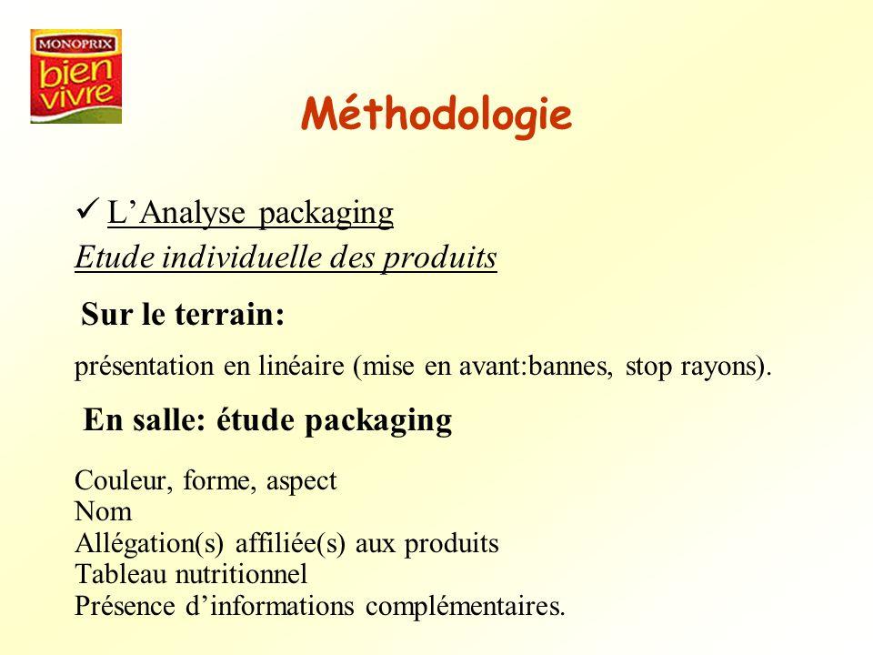 Méthodologie L'Analyse packaging Etude individuelle des produits