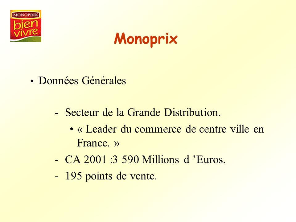Monoprix Secteur de la Grande Distribution.