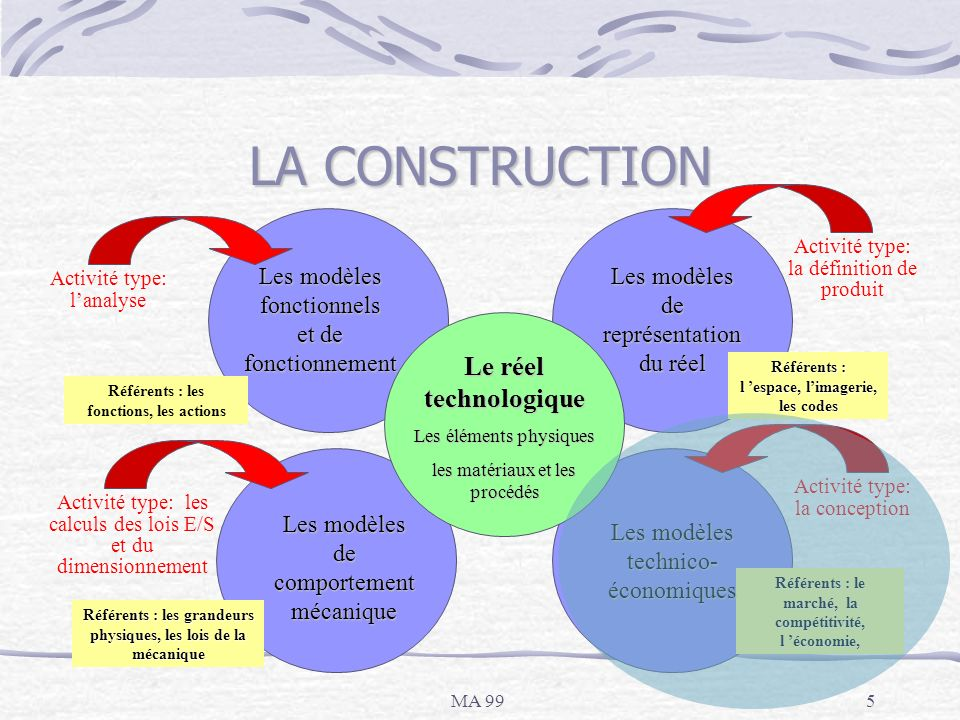 LA CONSTRUCTION Le réel technologique