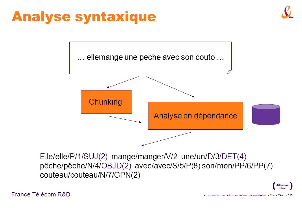 Analyse syntaxique Chunking … ellemange une peche avec son couto …