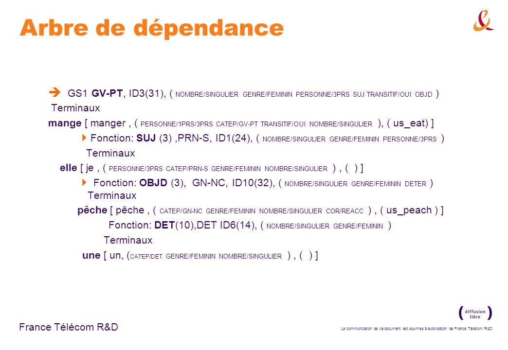 Arbre de dépendance GS1 GV-PT, ID3(31), ( NOMBRE/SINGULIER GENRE/FEMININ PERSONNE/3PRS SUJ TRANSITIF/OUI OBJD )