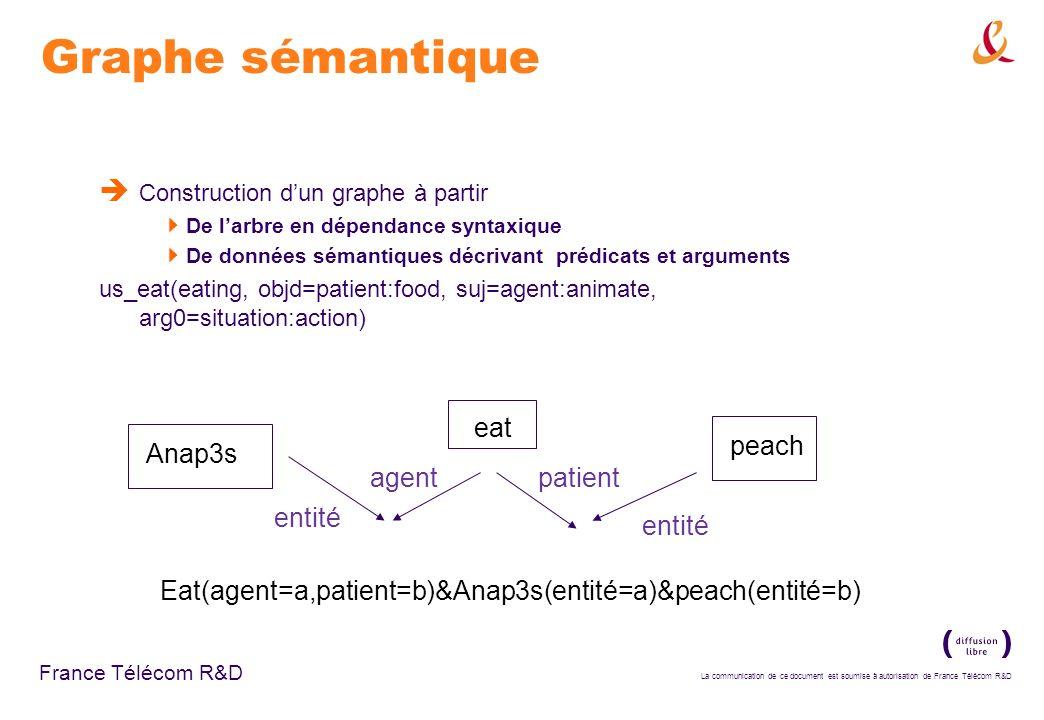Graphe sémantique eat peach Anap3s agent patient entité entité
