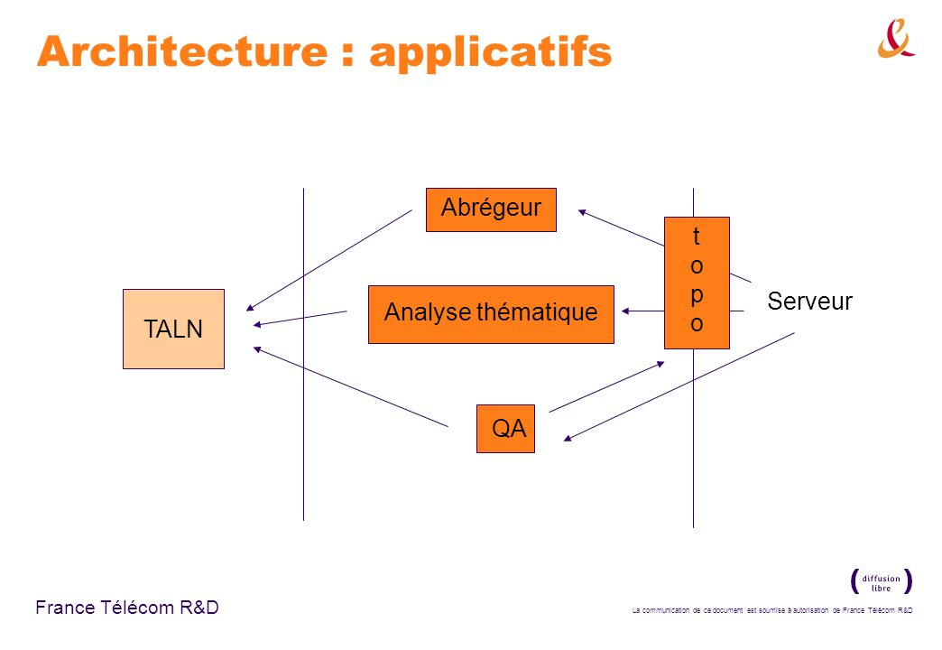Architecture : applicatifs