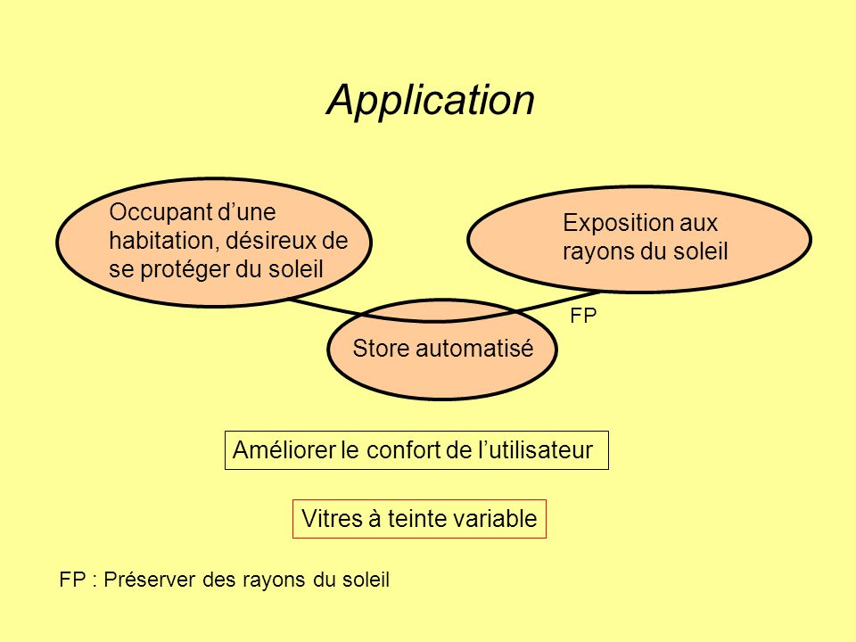Application Occupant d'une Exposition aux