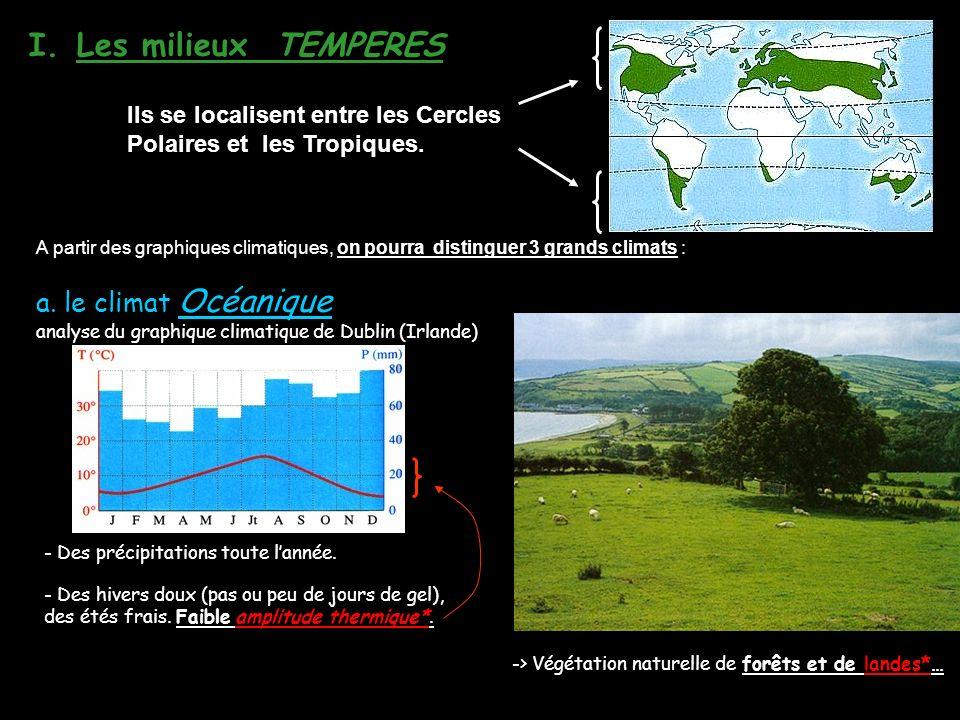 Les milieux TEMPERES a. le climat Océanique