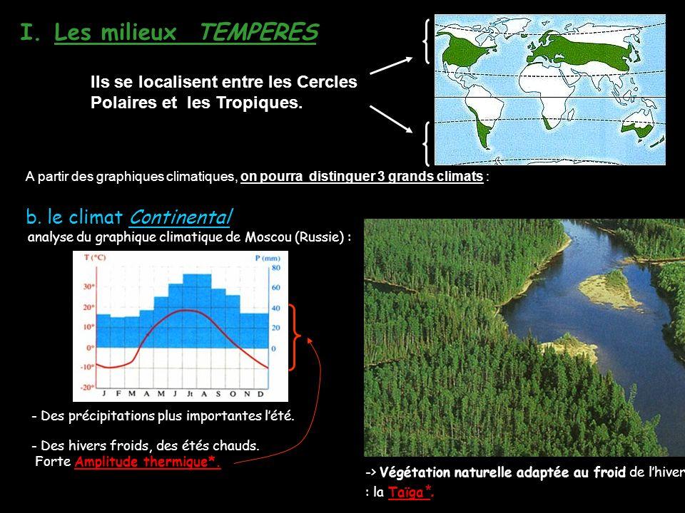analyse du graphique climatique de Moscou (Russie) :