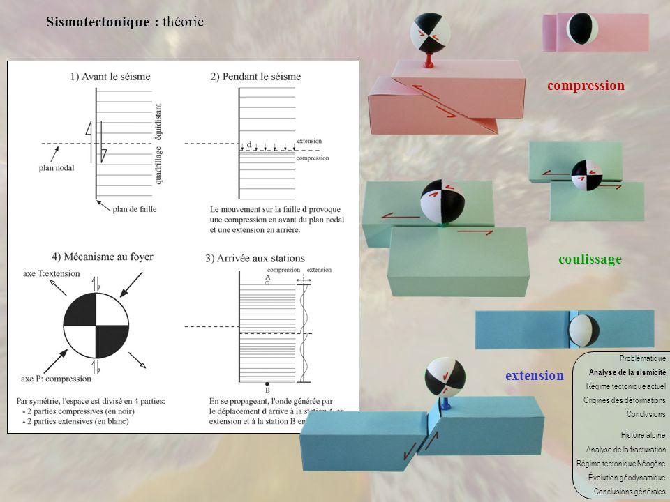 Sismotectonique : théorie