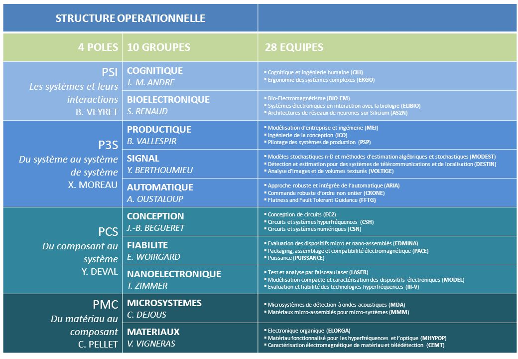 STRUCTURE OPERATIONNELLE