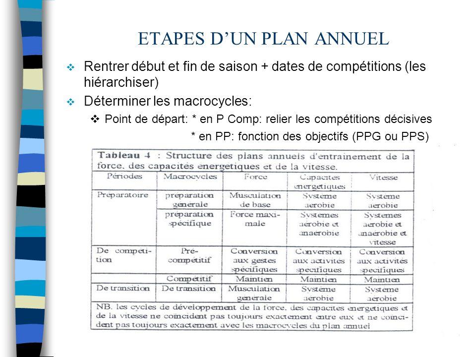 ETAPES D'UN PLAN ANNUEL