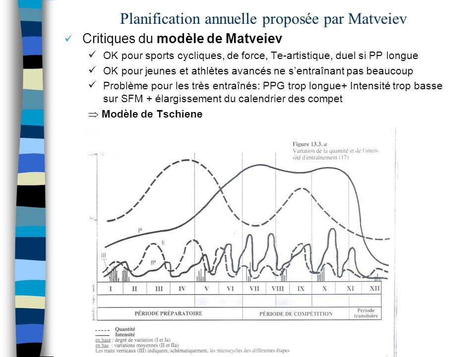 Planification annuelle proposée par Matveiev
