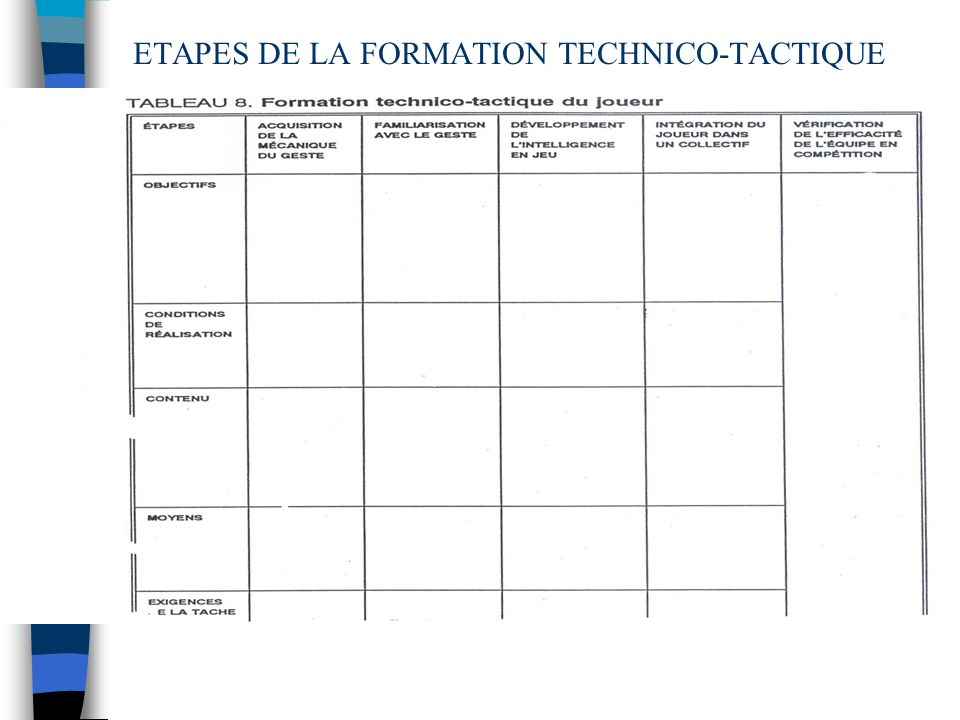 ETAPES DE LA FORMATION TECHNICO-TACTIQUE