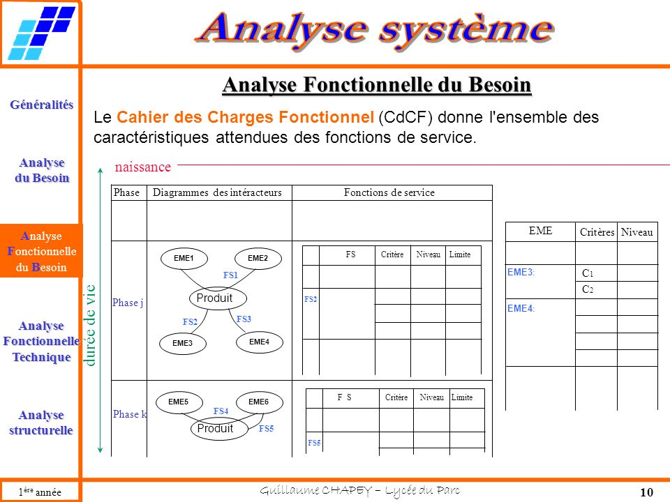 Analyse Fonctionnelle du Besoin