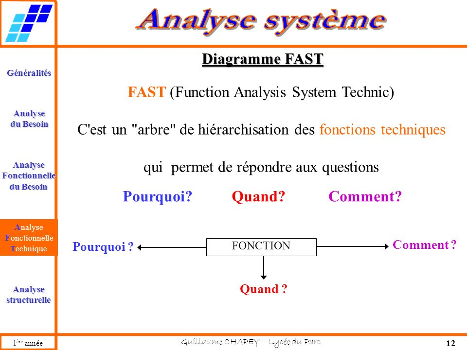 FAST (Function Analysis System Technic)