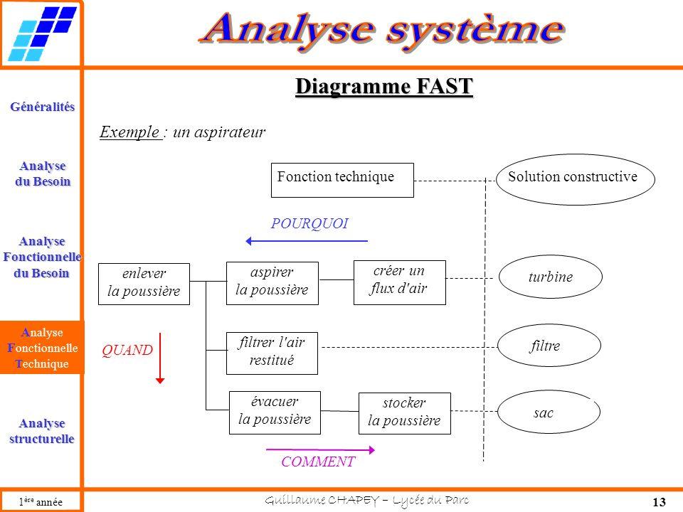 Diagramme FAST Exemple : un aspirateur Fonction technique