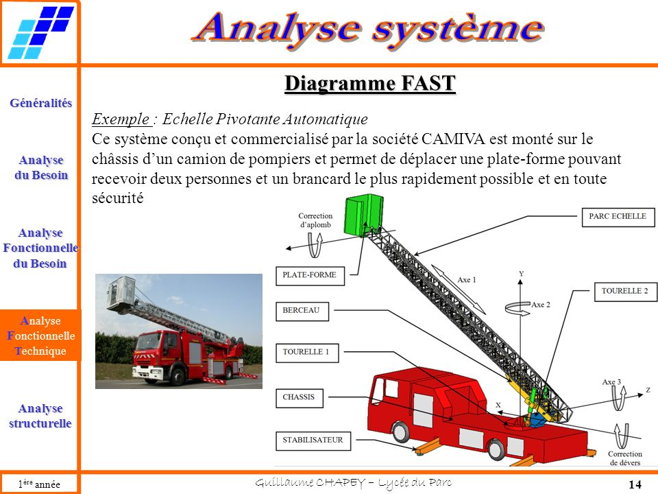Diagramme FAST Exemple : Echelle Pivotante Automatique