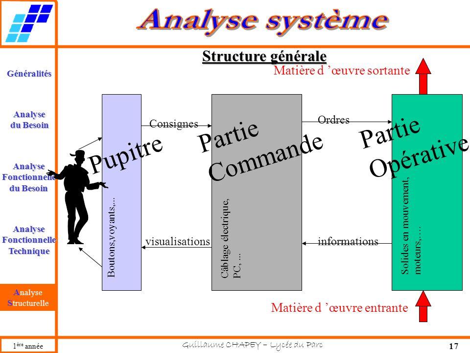 Partie Opérative Partie Commande Pupitre Structure générale