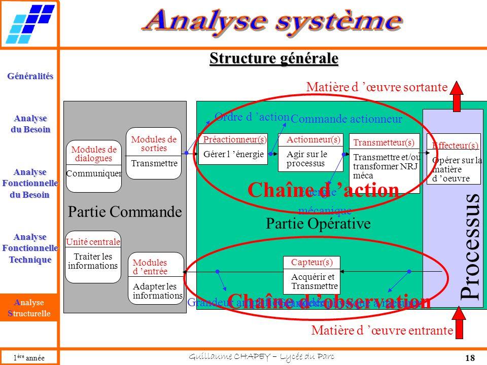 Processus Chaîne d 'action Chaîne d 'observation Structure générale