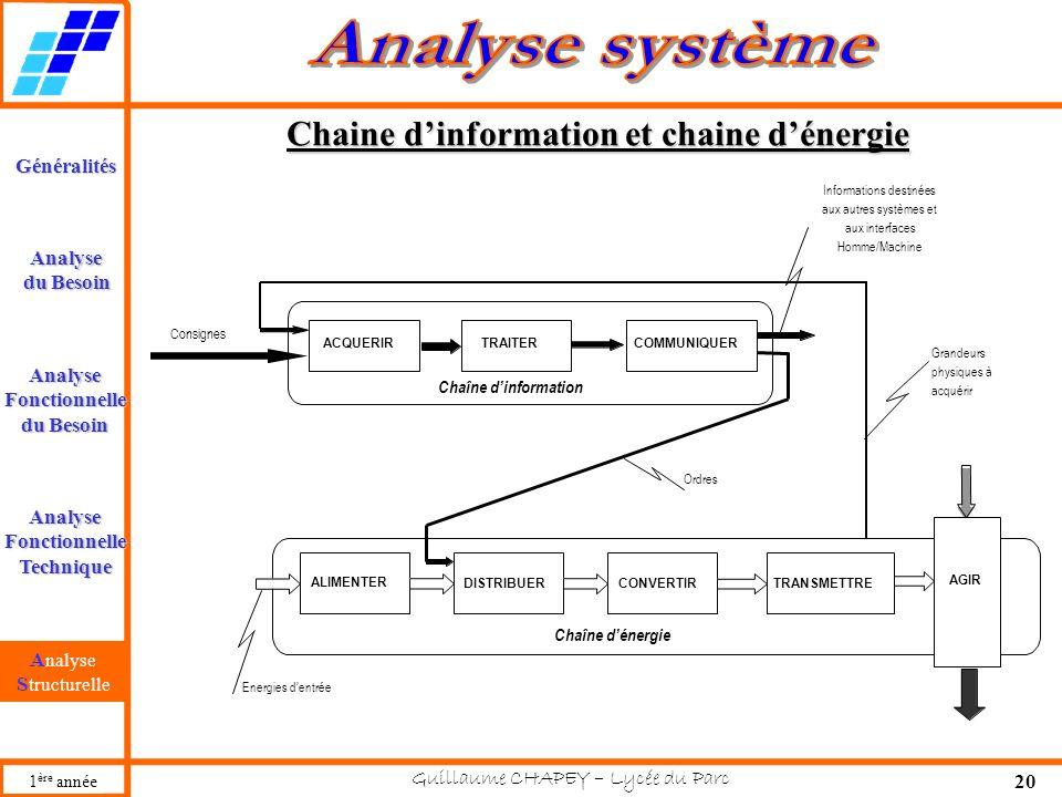 Chaine d'information et chaine d'énergie
