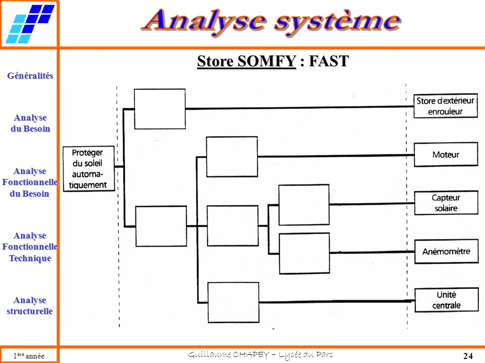 Store SOMFY : FAST