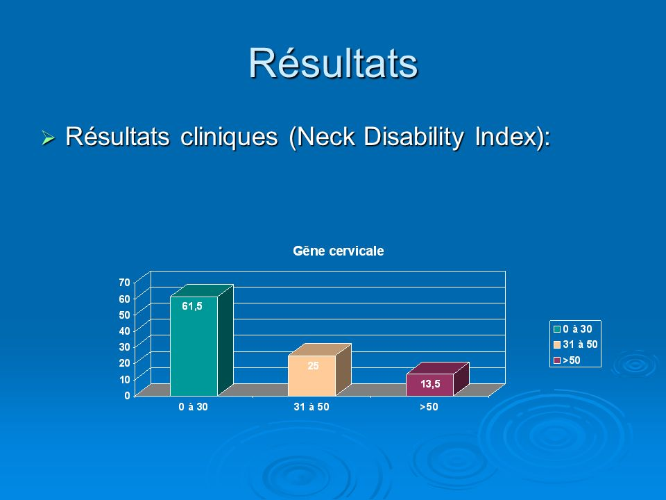 Résultats Résultats cliniques (Neck Disability Index):