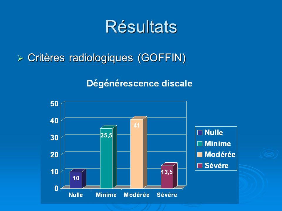 Résultats Critères radiologiques (GOFFIN)
