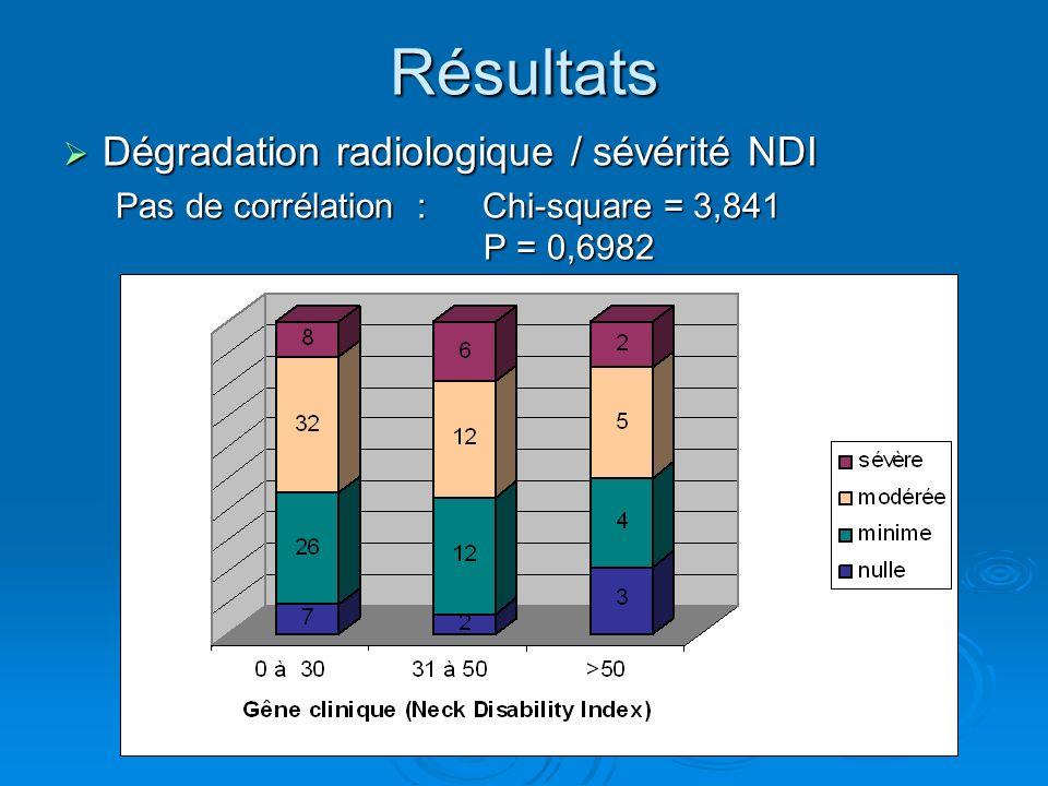 Résultats Dégradation radiologique / sévérité NDI