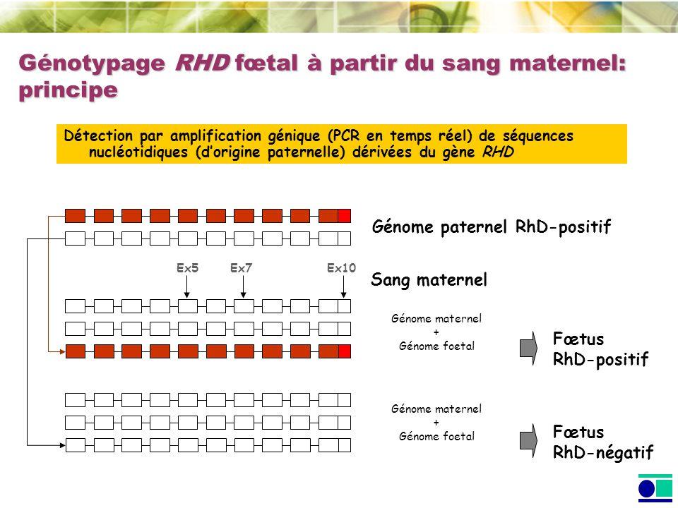 Génotypage RHD fœtal à partir du sang maternel: principe