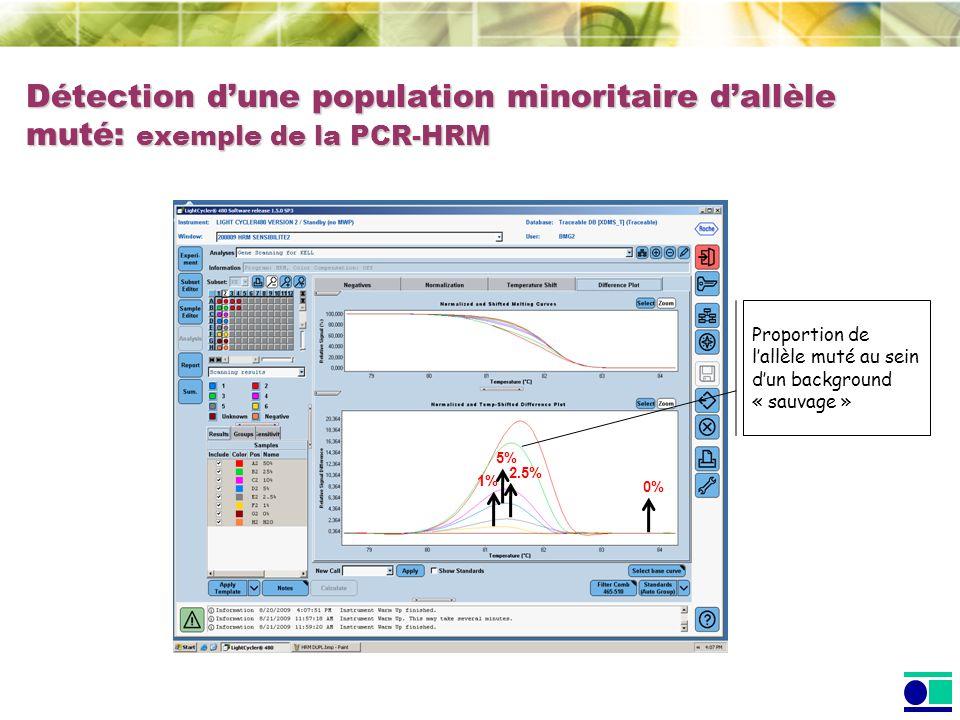 Détection d'une population minoritaire d'allèle muté: exemple de la PCR-HRM