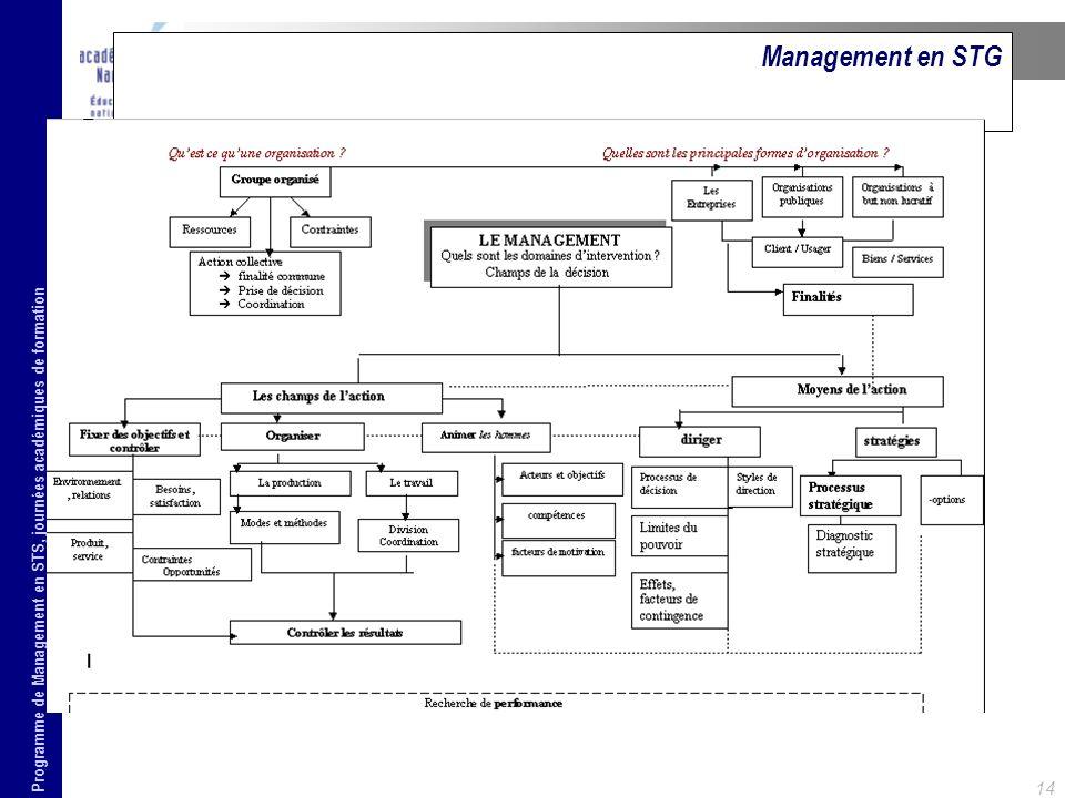 Management en STG