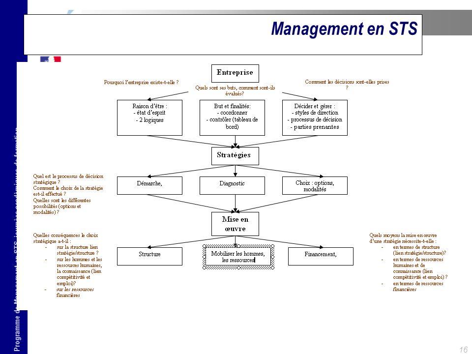 Management en STS