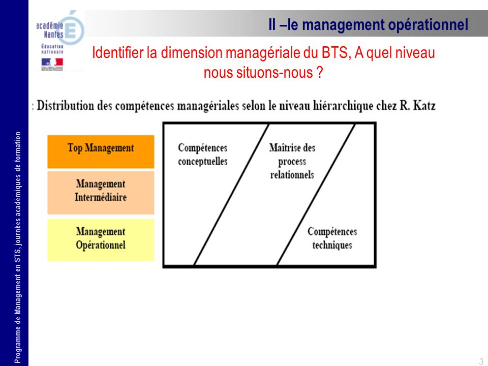 II –le management opérationnel