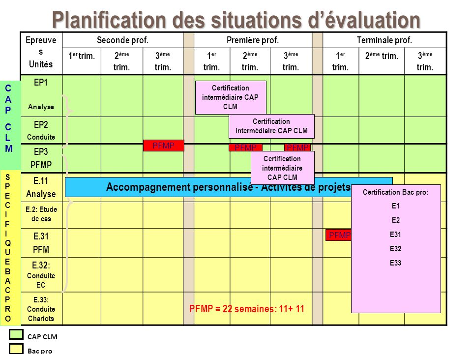 Planification des situations d'évaluation