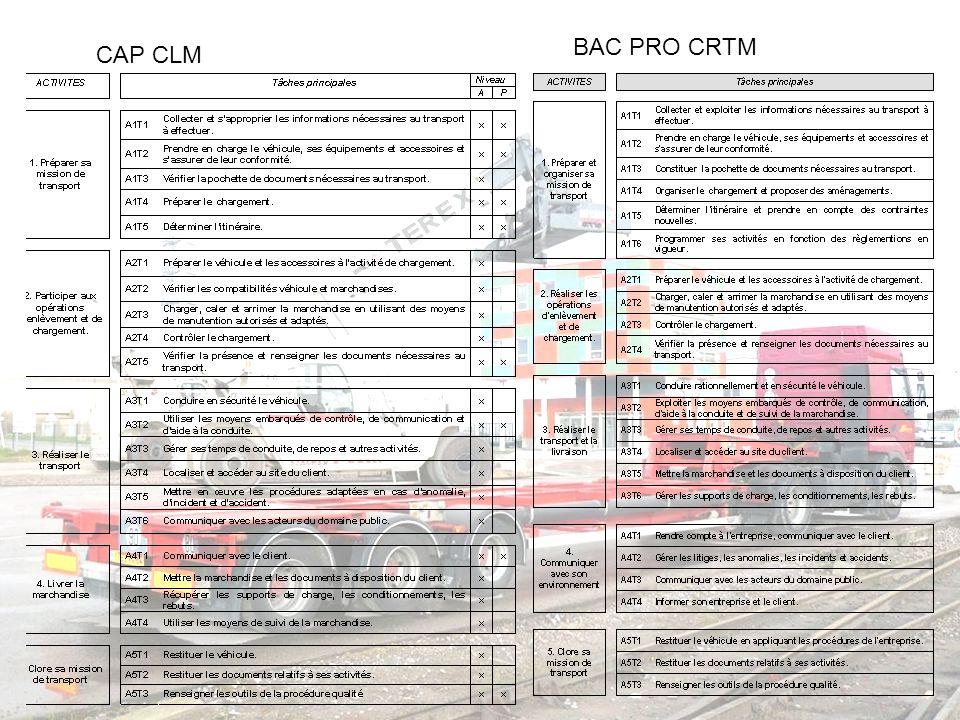 BAC PRO CRTM CAP CLM
