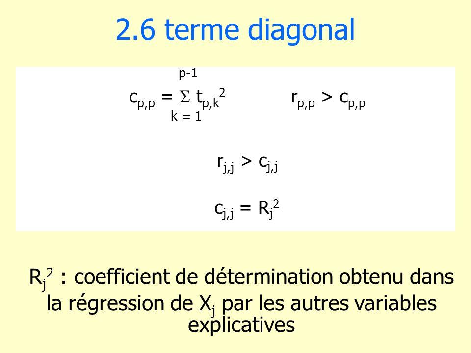 2.6 terme diagonal Rj2 : coefficient de détermination obtenu dans