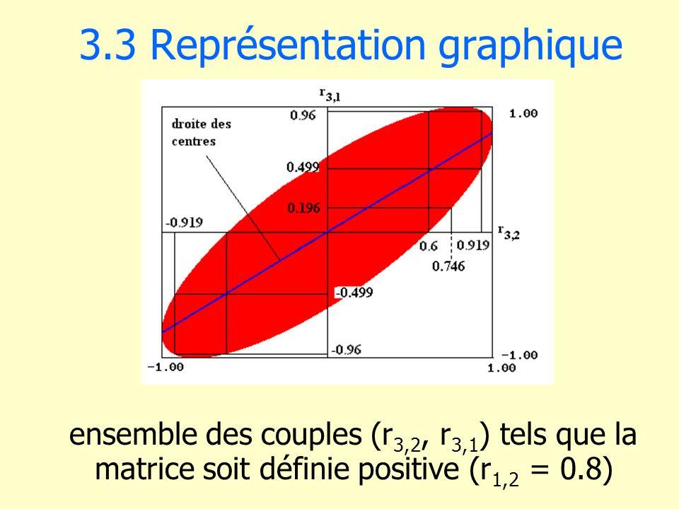 3.3 Représentation graphique