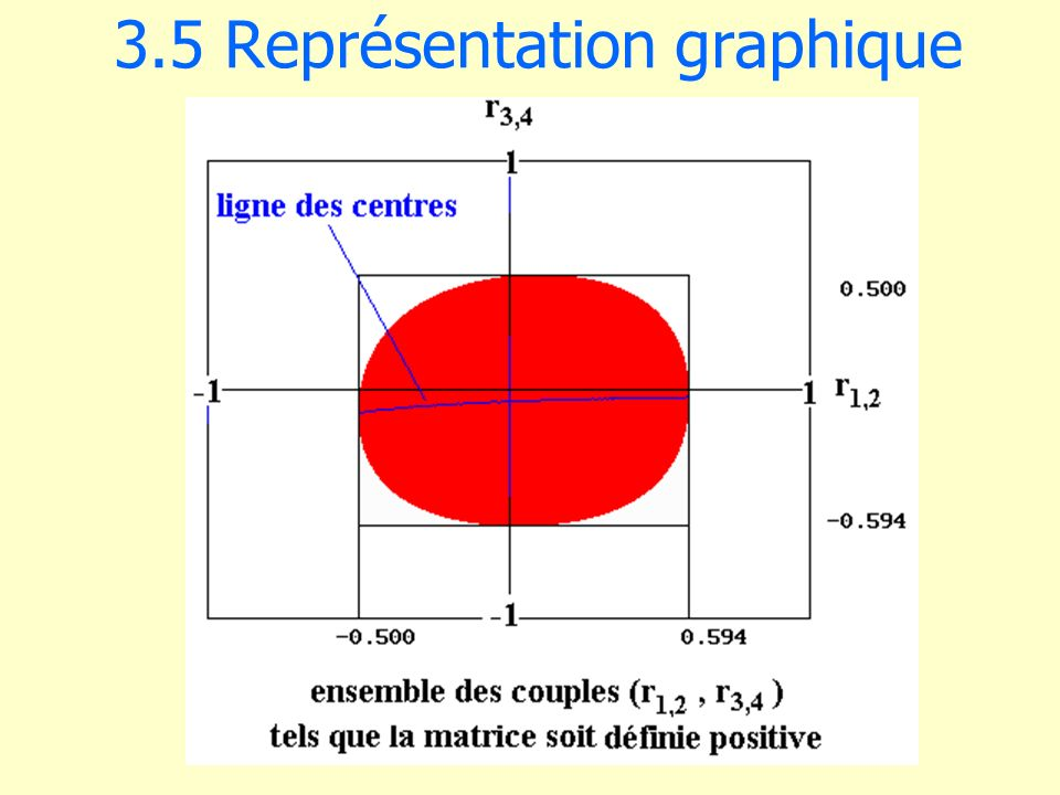 3.5 Représentation graphique