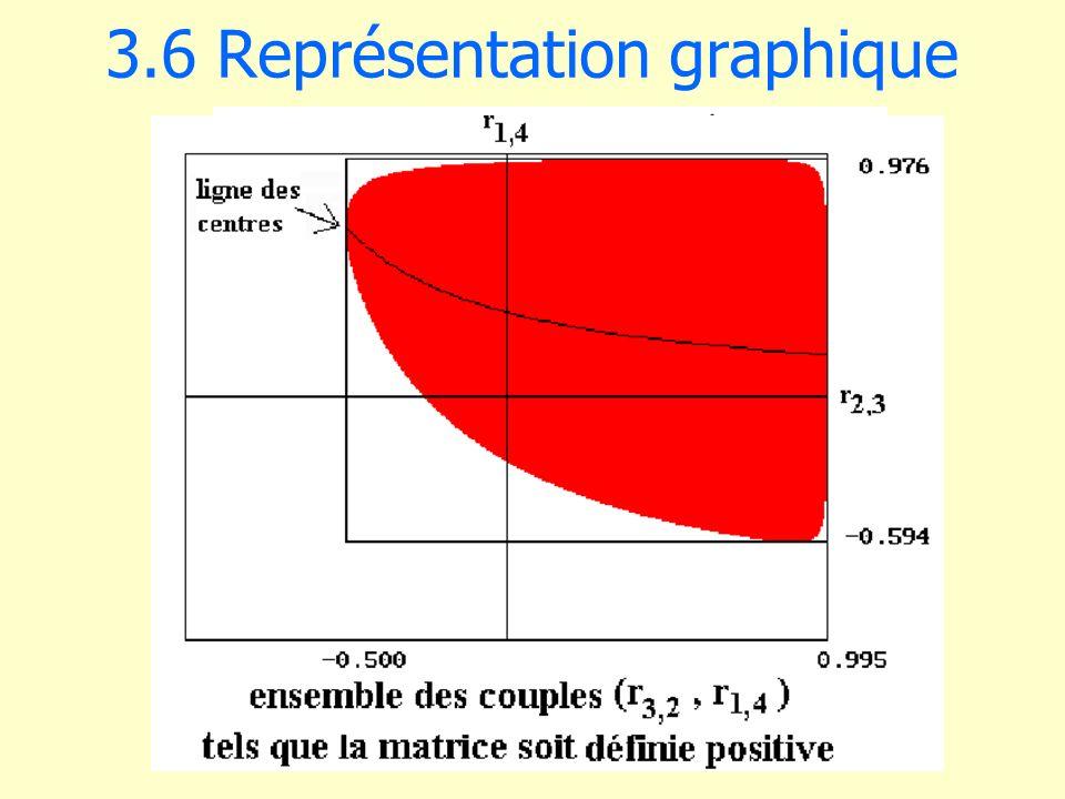 3.6 Représentation graphique