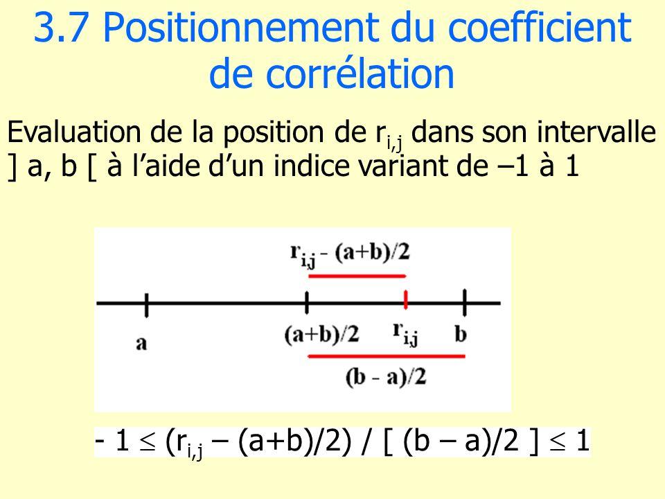 3.7 Positionnement du coefficient de corrélation
